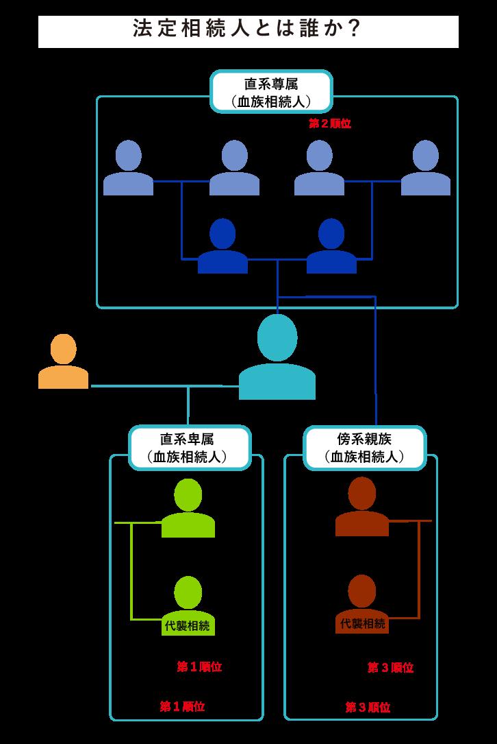 法定相続人の相続順位図